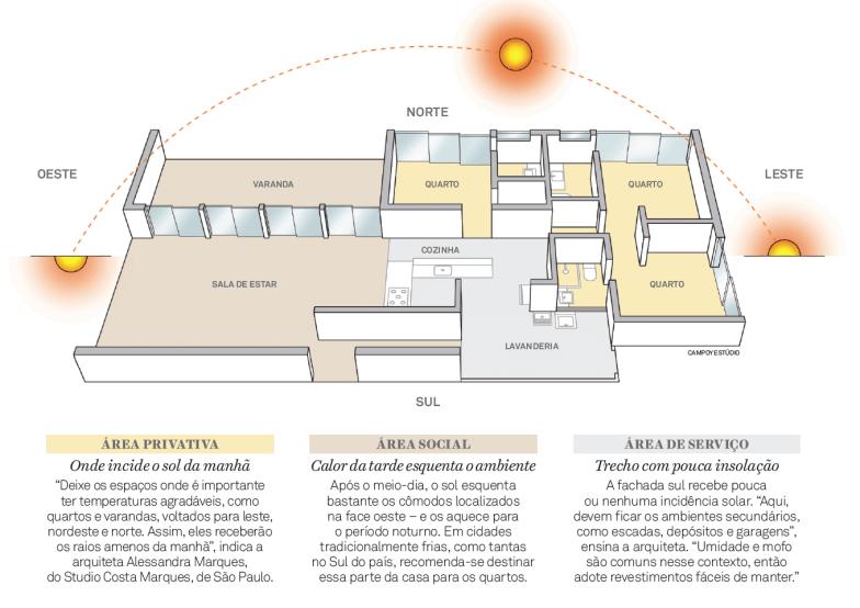 projeto de iluminação na arquitetura