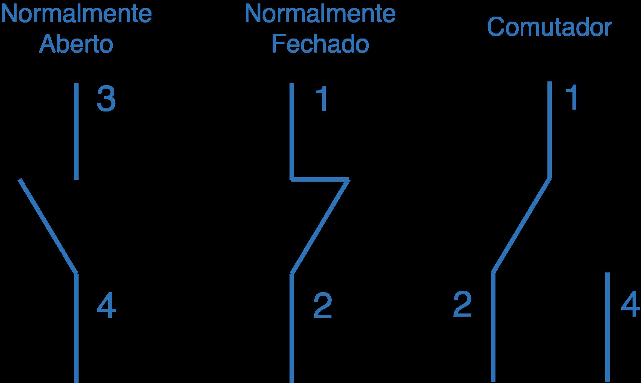 Tipos de contatos